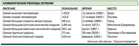 Климатические рекорды Эстонии